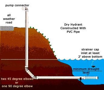 Dry-Hydrant